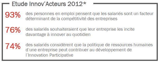 * Etude en ligne réalisée par Capitalcom du 12 au 19 novembre 2012 auprès d'un échantillon national de 768 individus représentatifs de la population française en emploi.